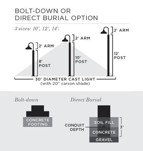 Pleasant Carson Post Light Pole Bolt Down Rejuvenation Wiring 101 Ariotwise Assnl